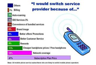 mobile-number-portability-switch-from-one-operator-to-another